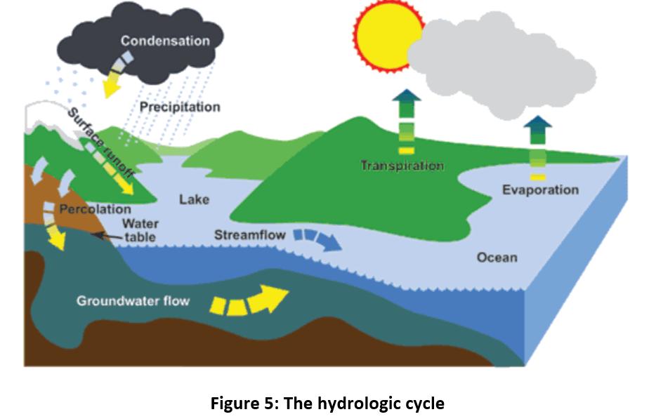 moisture hydrologic cycle