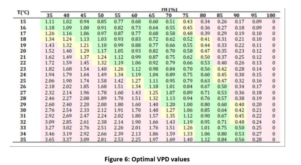 VPD optimal calculator